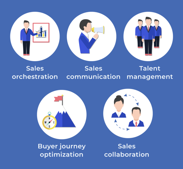 Sales Enablement and Sales Operations - RevvSales