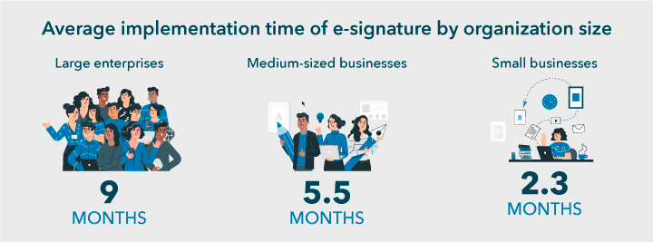 Implement e-sign hassle free for your business with RevvSales