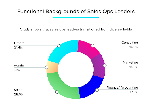 RevvSales - Sales ops leaders come from different backgrounds