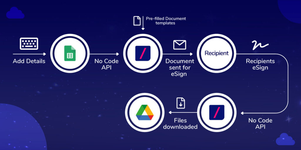 Automate your business documents workflow with Revv.