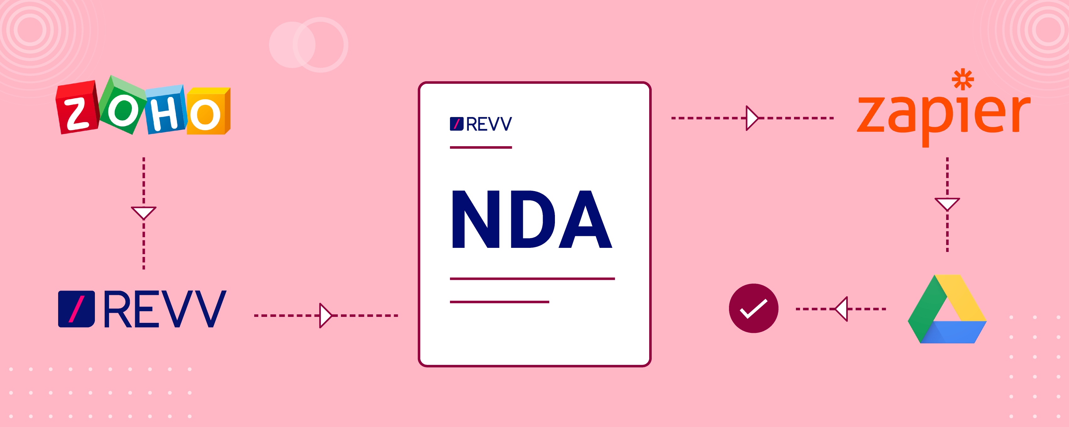 Ultimate Step by Step Guide for Non-Disclosure Agreement (NDA) Automation