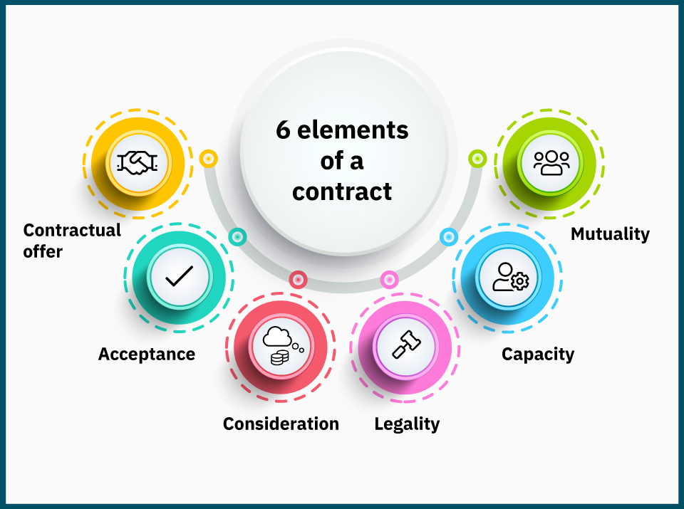 The six critical elements that makes a binding contract