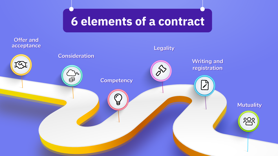 Include these elements to make your contract valid.