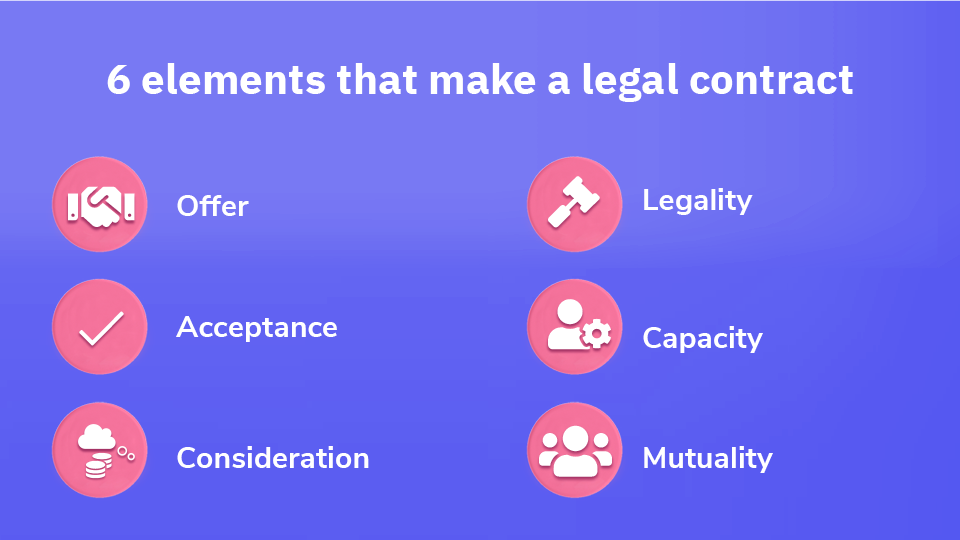 Include the six essential elements to make a legal contract.