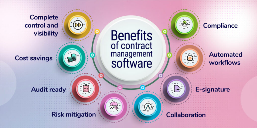 Benefits of contract management software