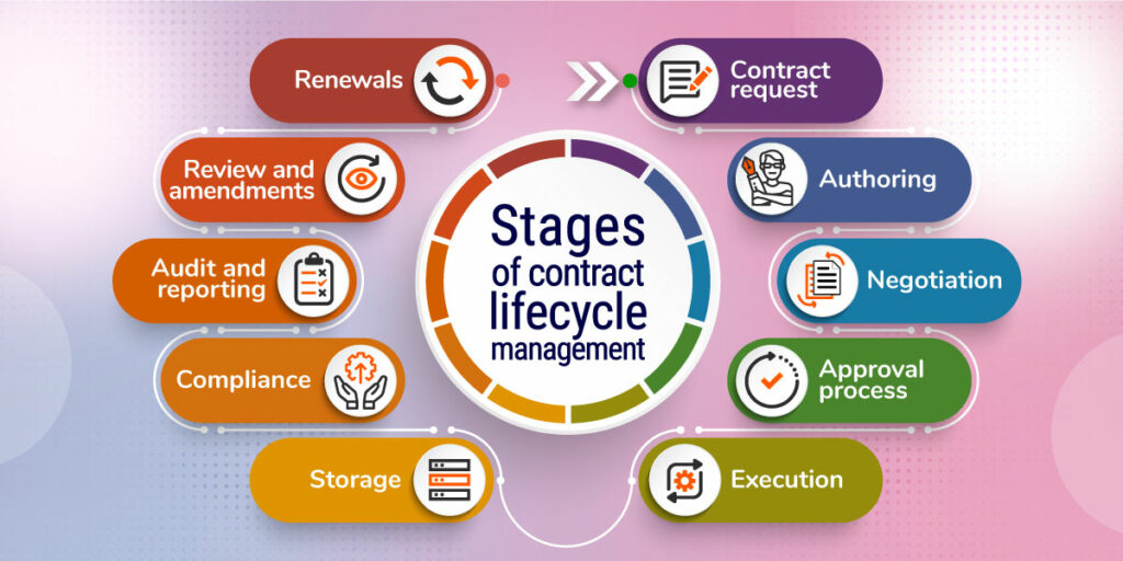 What are the stages of contract lifecycle management?