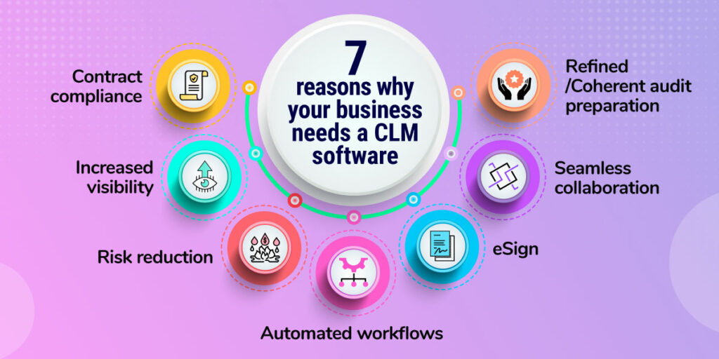 This image explains the different reasons why a organization needs a CLM.
