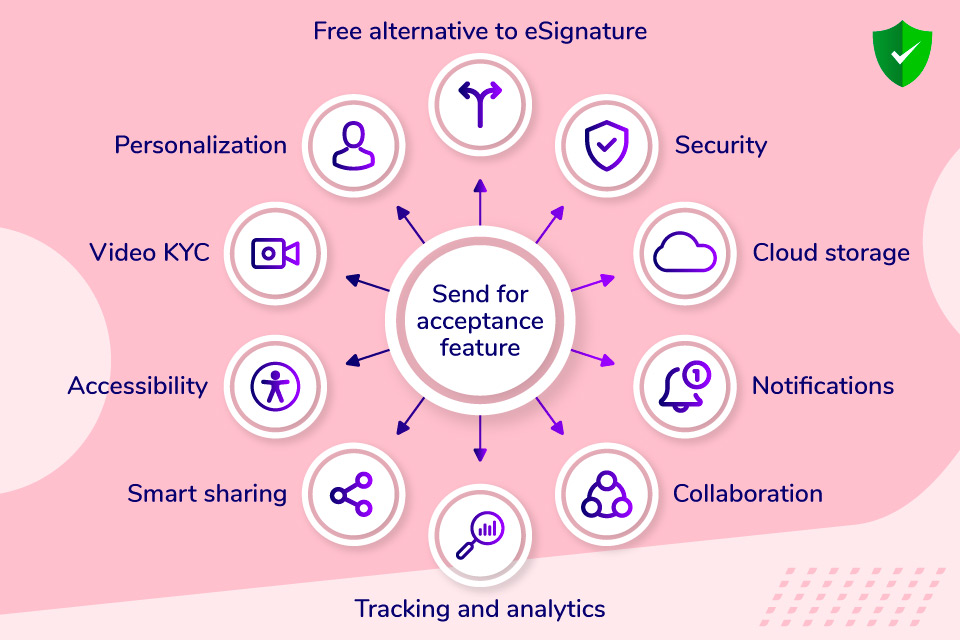 What are the benefits of send for acceptance feature in Revv?