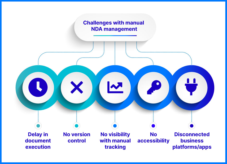 Challenges with manual NDA management