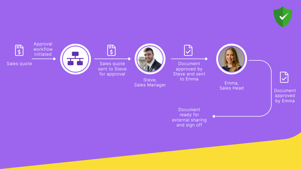 What is a document approval workflow?