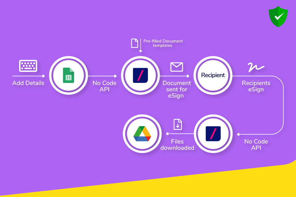 Revv automates the entire document workflow and makes processes faster.