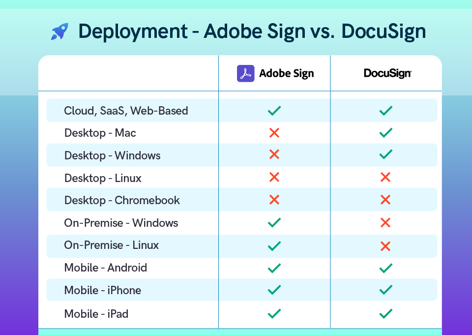 Compare the deployment capabilities of Adobe Sign and DocuSign digital signature software.