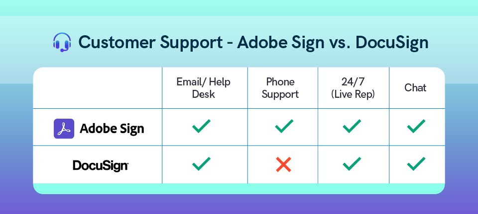A chart that compares customer support options of DocuSign and Adobe Sign.