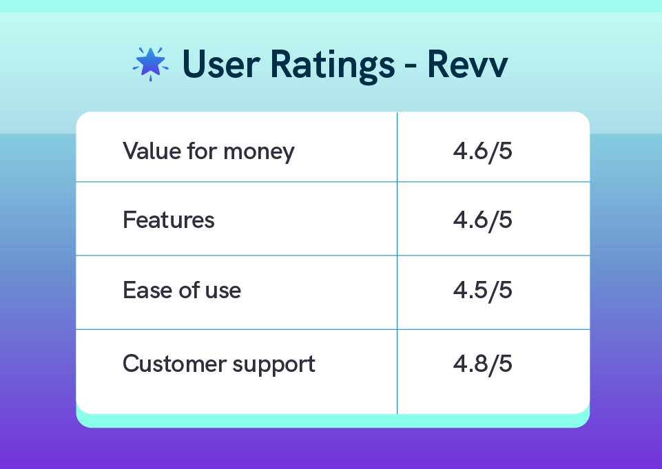Revv's features and advanced support options provide good workflow management and a seamless customer experience.