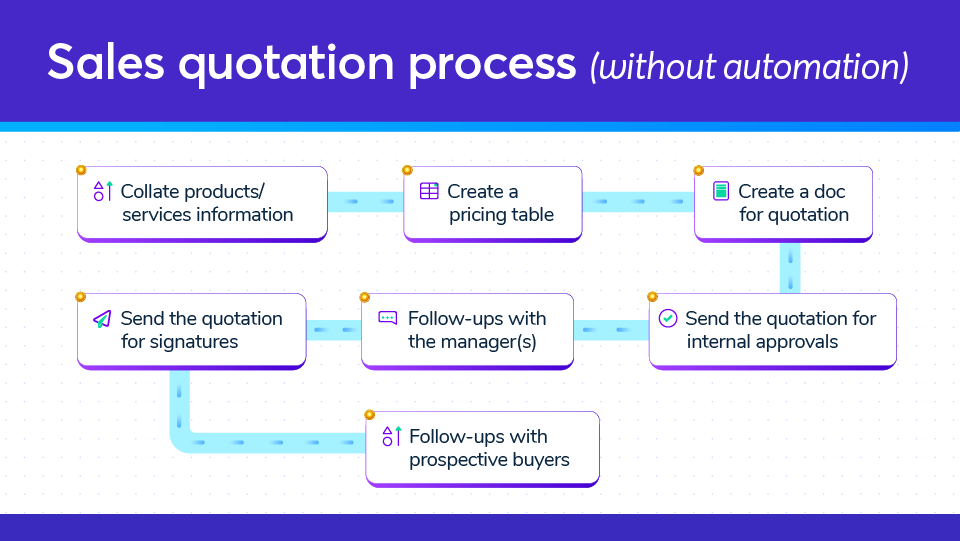 How a general quotation process works?