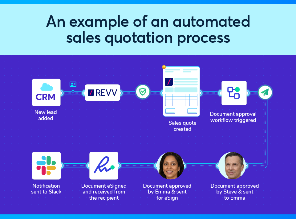 How to automate a sales quote approval process and review process with Revv?
