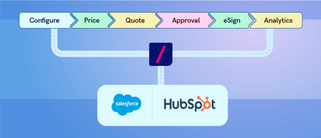 Learn how Revv's configure, price, quote software works and its integration with existing CRM platforms like Salesforce CRM.